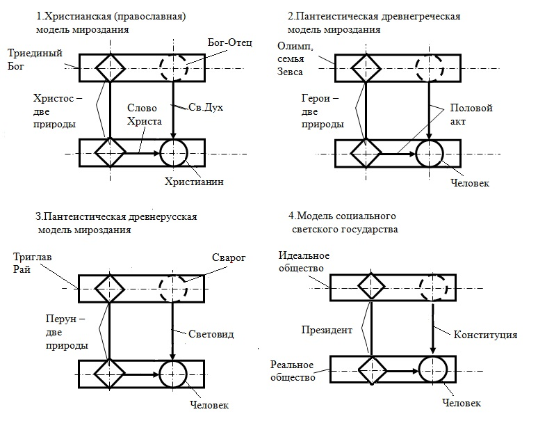 Варианты эволюции [Алешин О.В.