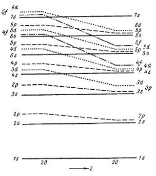 Периодическая система элементов и структура электронной оболочки атомов [ Семишин В.И. - Периодическая система химических элементов Д. И. Менделеева]
