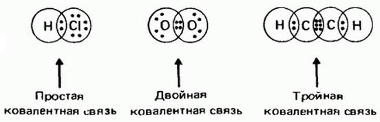 F2 тип связи и схема образования 28