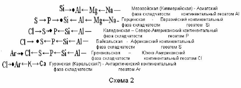 фазы (орогенеза)): в схеме