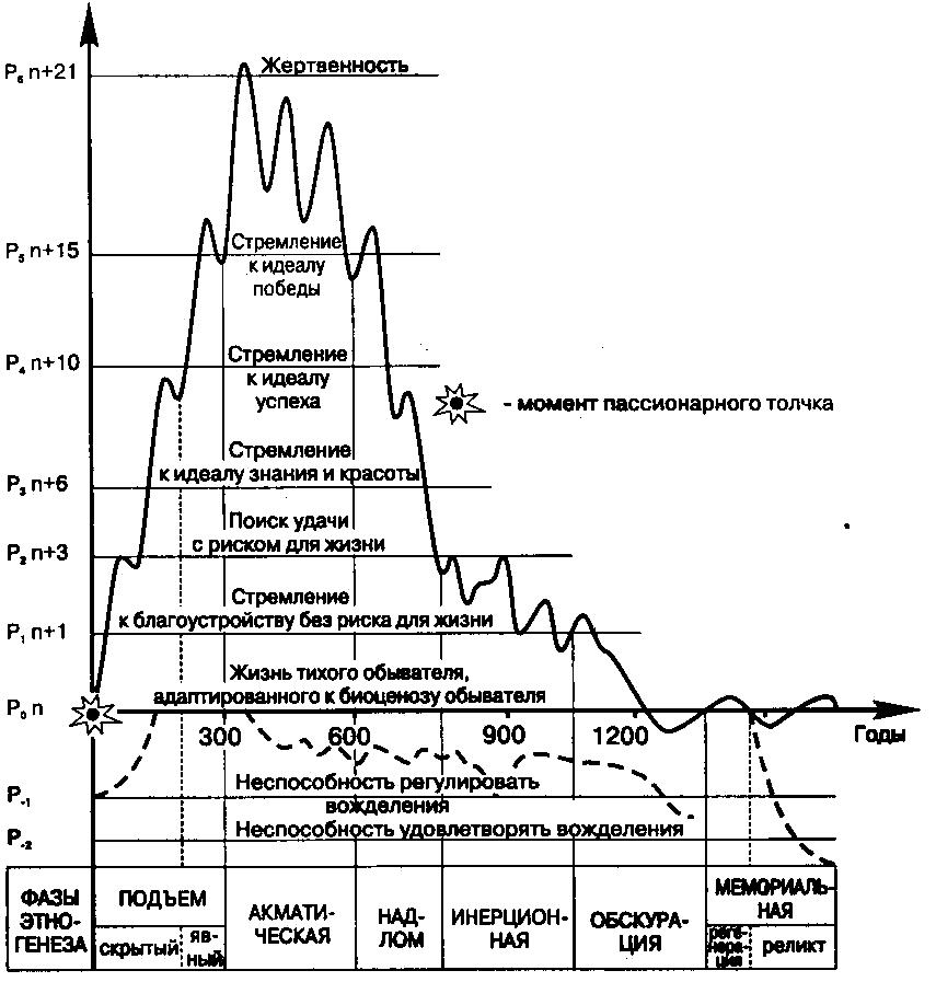 Схема развития этноса по