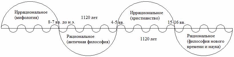 Схема эволюции Греческой и