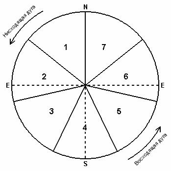 S - точка оси, где развитие