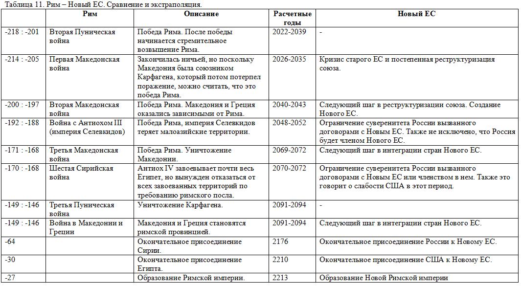 Европы, Америки и России