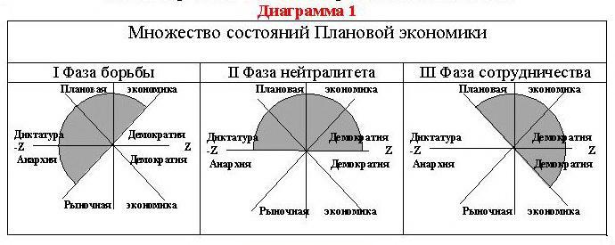 Плановая экономика