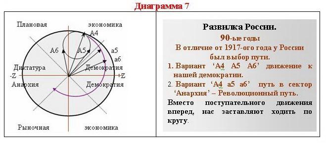 Развилка России
