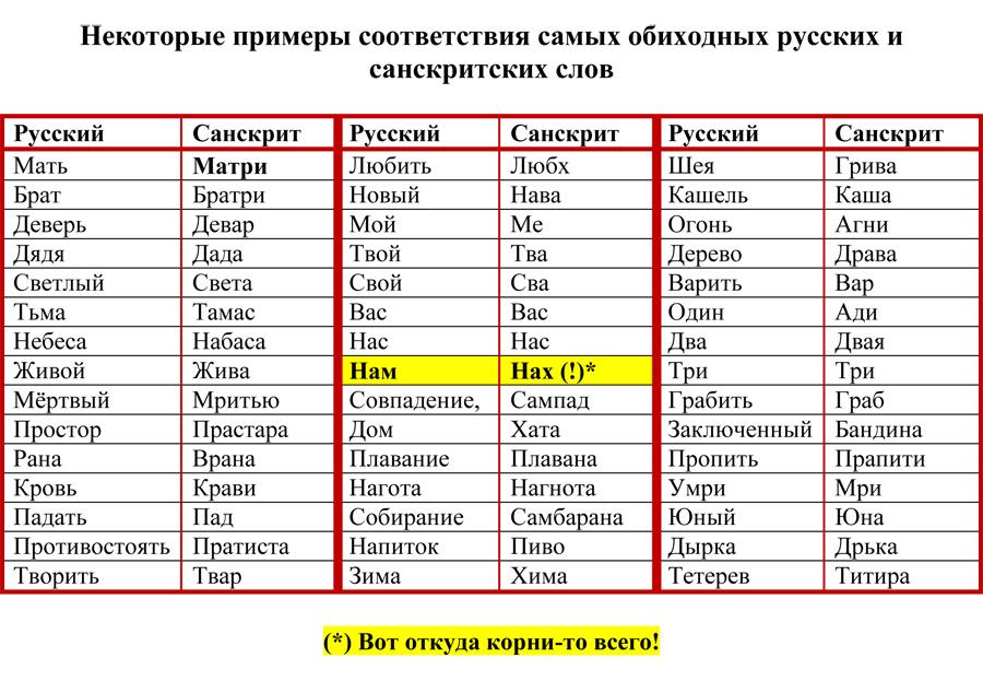 Картинки по запросу русский язык и санскрит