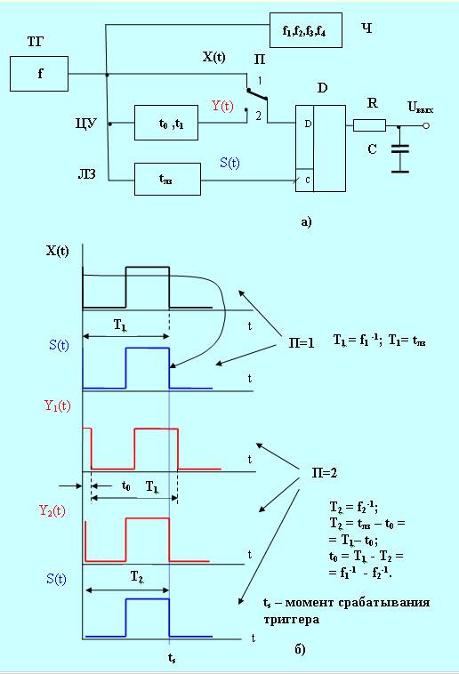 Структурная схема а) и