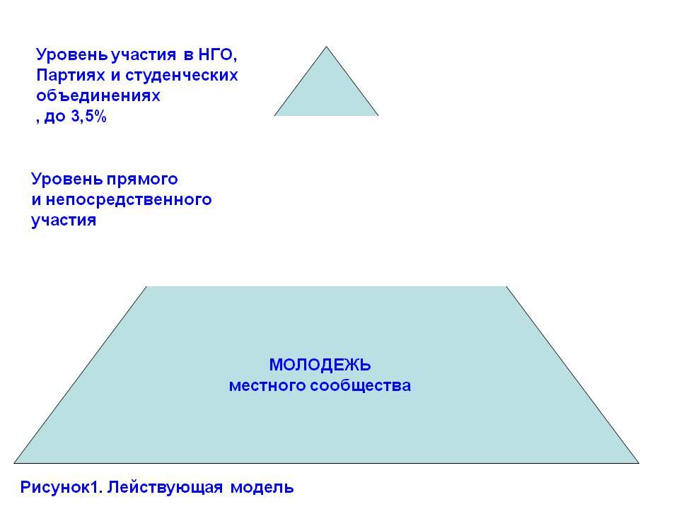 Георгиенко Вадим Николаевич d моделирование молодежной политики 0x01 graphic