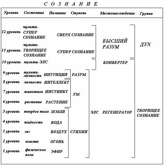 Схема уровней Сознания.