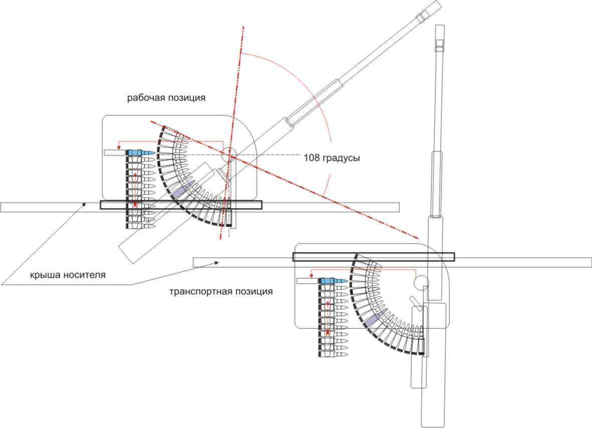 Схема патронной ленты