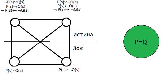Логический квадрат Платона. Эквивалентность.