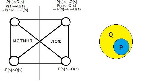 Логический квадрат Платона. Видовой признак.