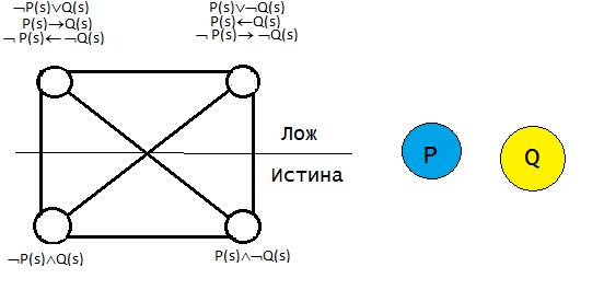 Логический квадрат Платона. Не связанность свойств