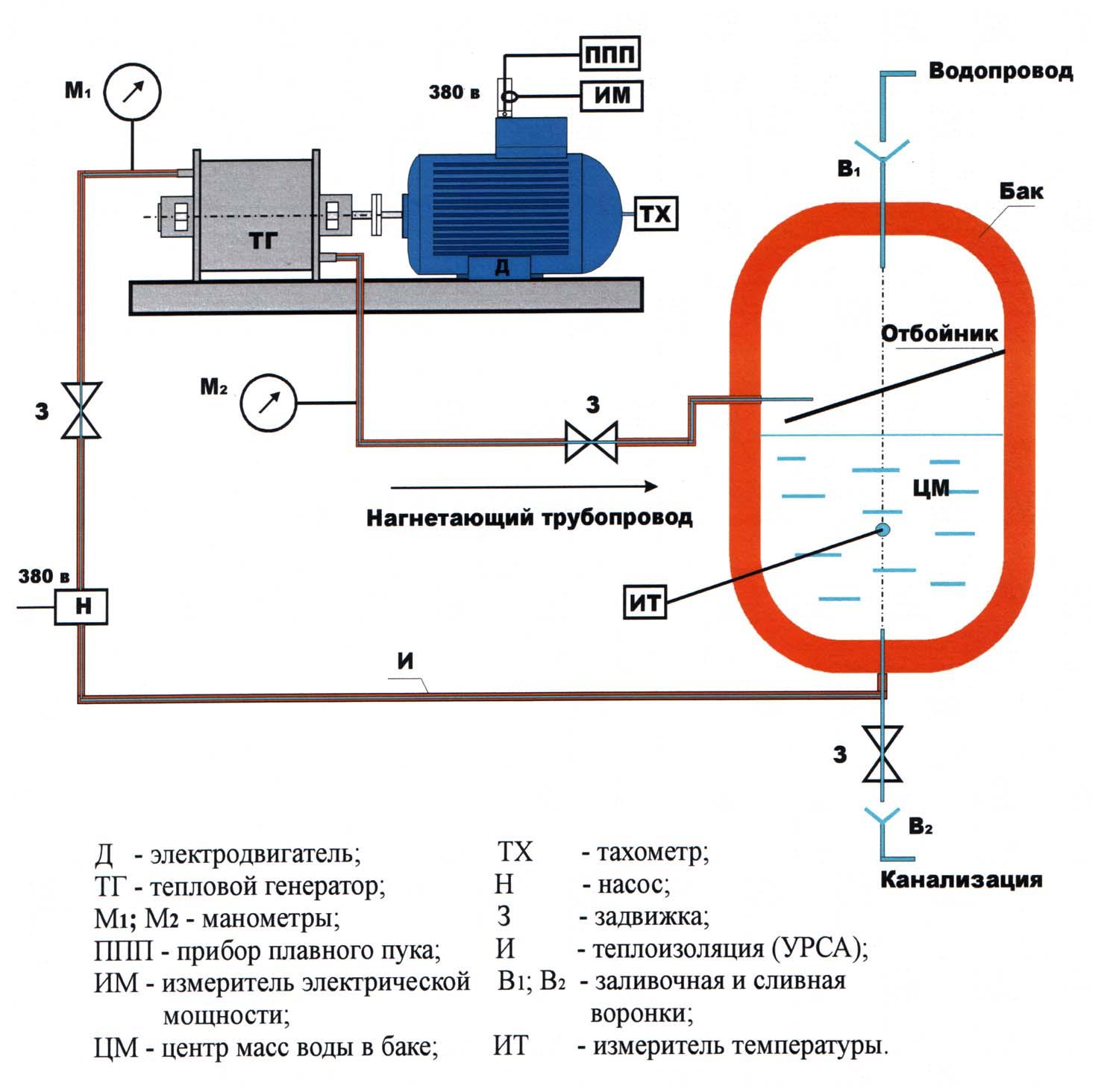 Рис.2. Схема испытательного стенда.