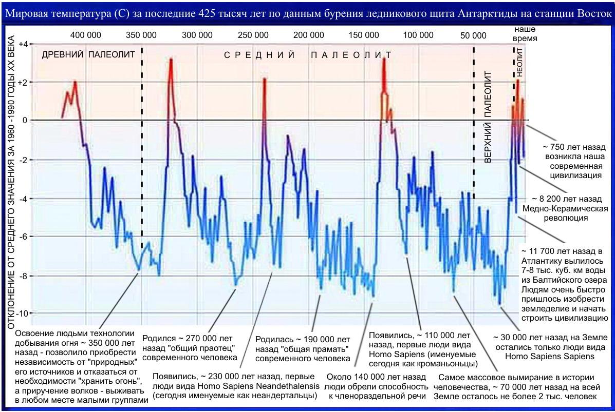 Ледниковый холокост