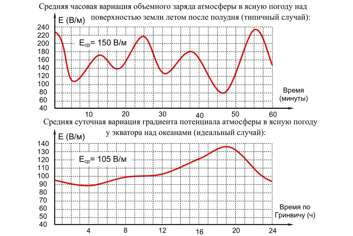 Электрическое поле атмосферы [Павел Алексеевич Кучер]