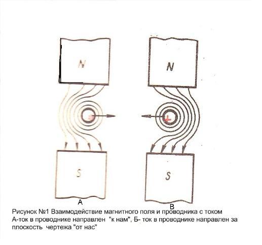 Рисунок проводника находящегося в магнитном поле с индукцией