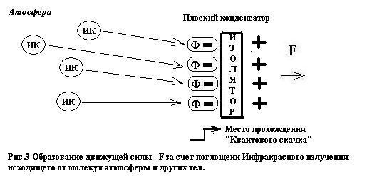 Если же поместить конденсатор