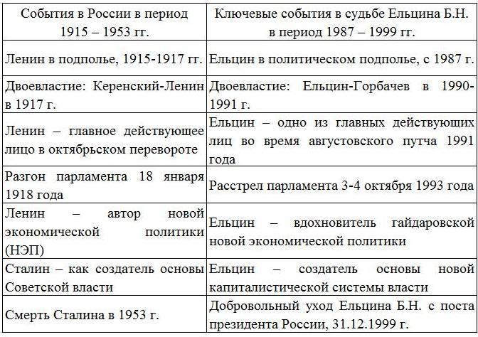 Львов Евгений Владимирович.