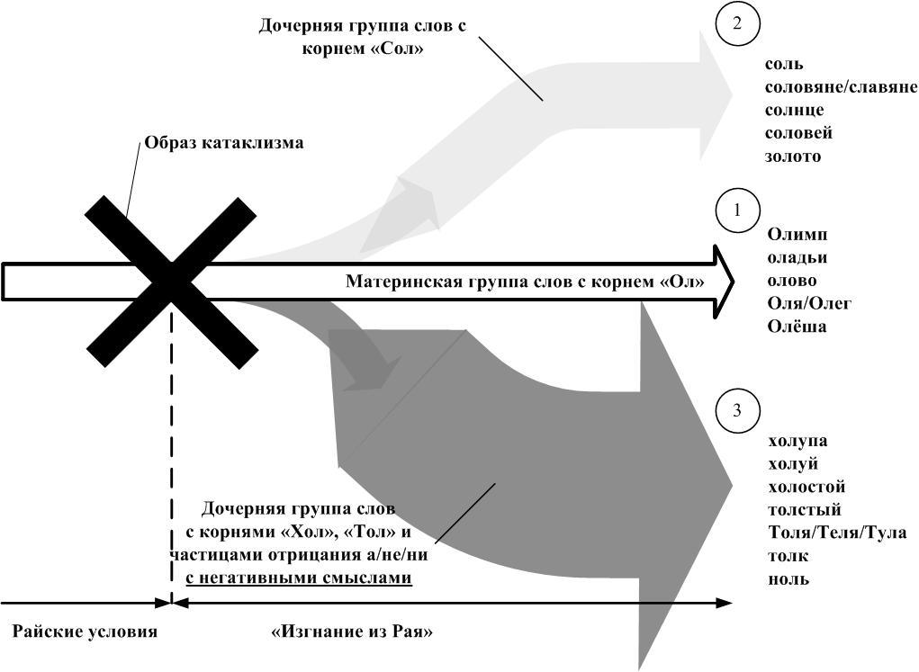 Рис.3 Схема образования двух