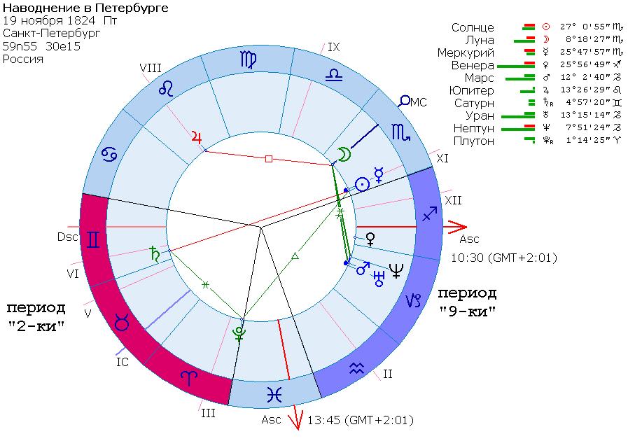 Показатели на алкоголизм в гороскопе