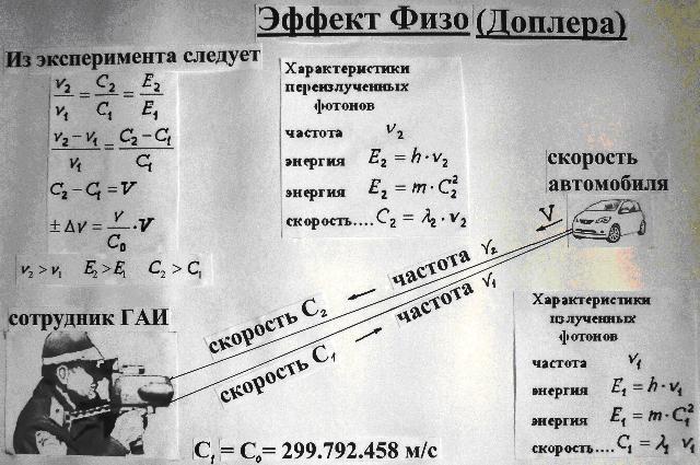 Астрология лженаука