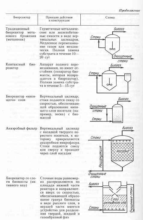 Аэробные системы очистки.  Характеристика анаэробов и анаэробных процессов.  Презентации по экологии.