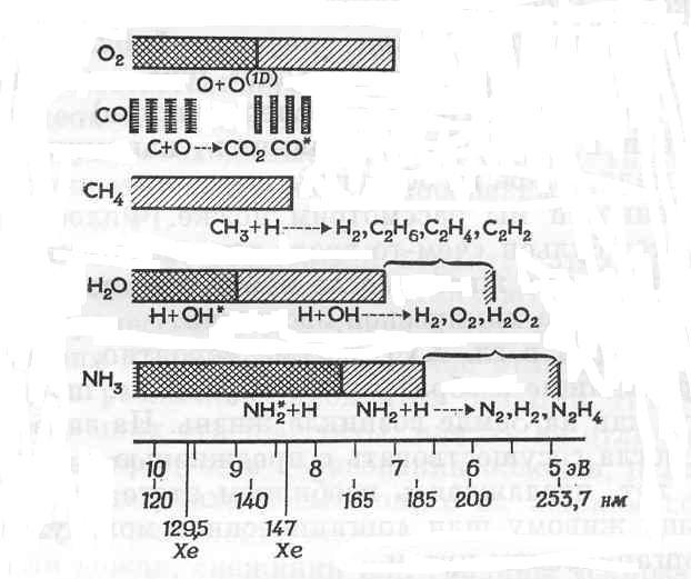 Фотохимические реакции, идущие