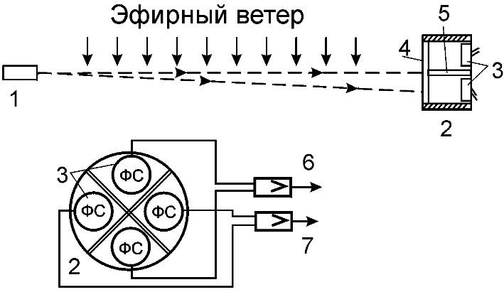 Схема измерения скорости