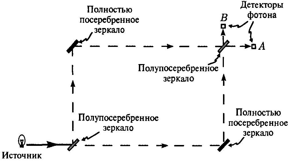 локализации фотона в одном
