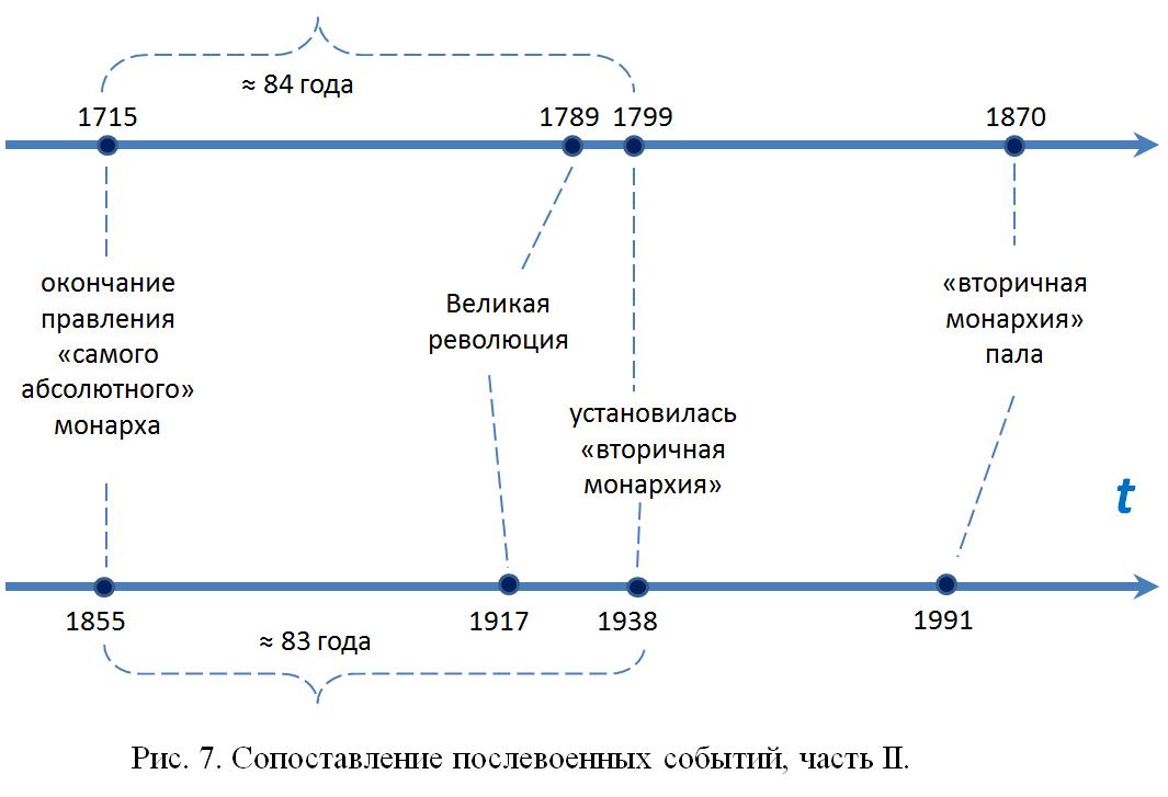 Власть генсека в России