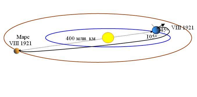 Возможная траектория перелета