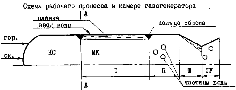 Схема рабочего процесса в