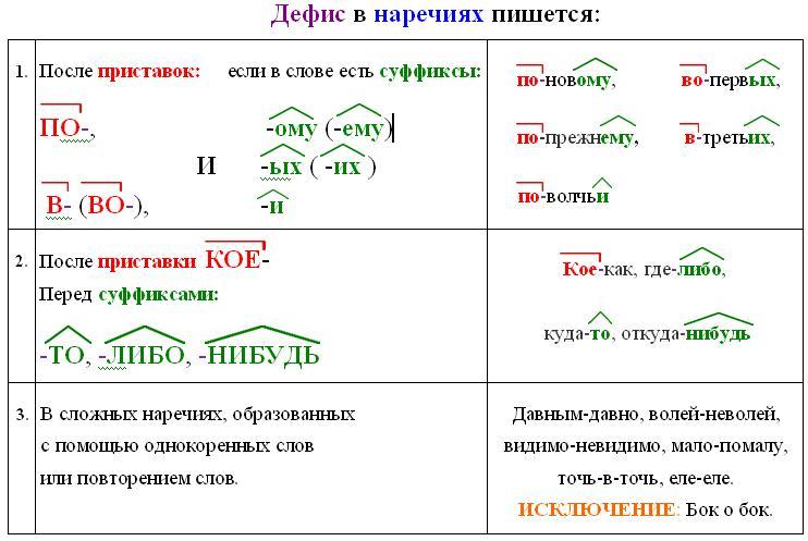 Как употреблялась буква ъ при письме