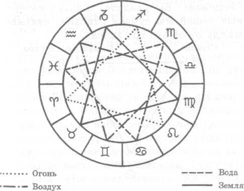 Зодиак - Ключ К Пониманию Человека И Вселенной