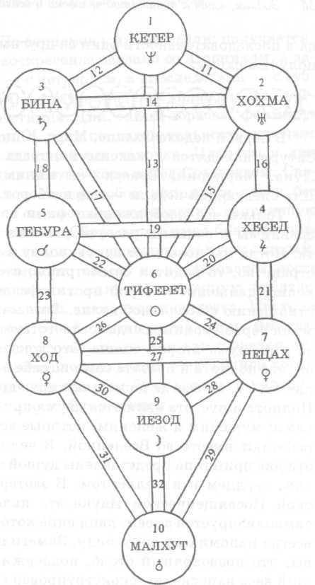 34 Зодиак, ключ к пониманию