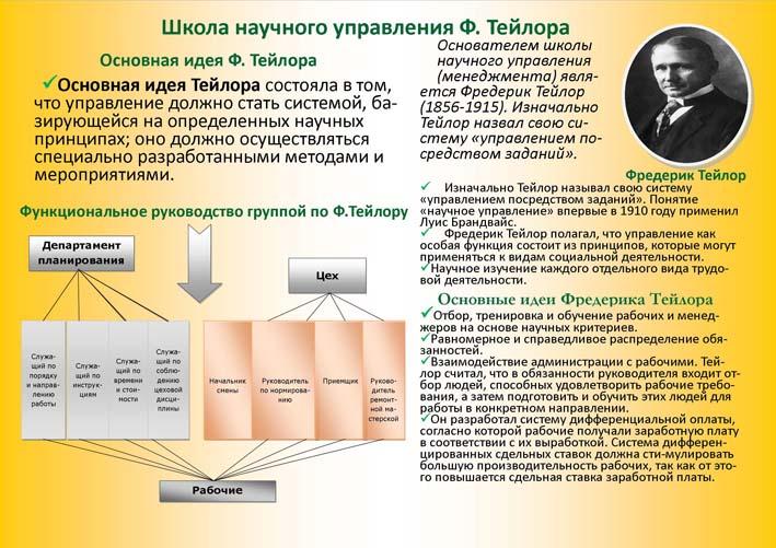 Школа научного управления Ф.
