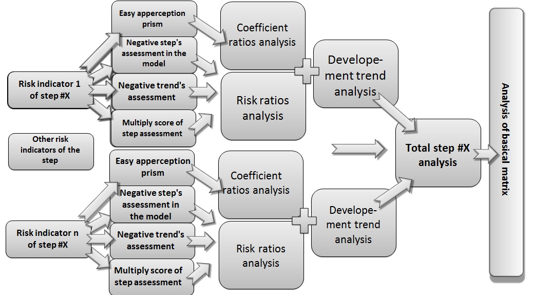 Fig. A – The general scheme of the algorithm and methodology for analyzing the stability of the enterprise risks [Alexander Shemetev]