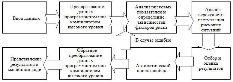 Рис. 1 - Схема общего