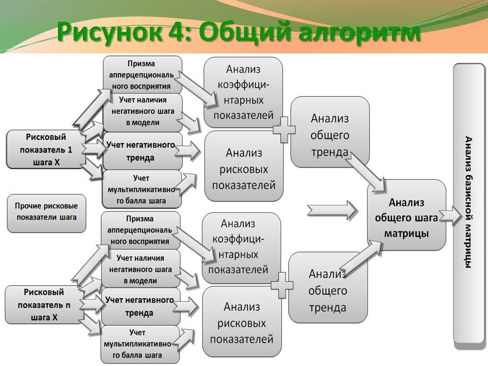 Рис. 4 - Общая схема алгоритма