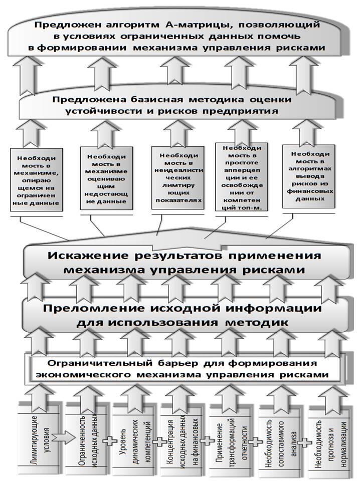 Рис. 3 - Общая схема основных
