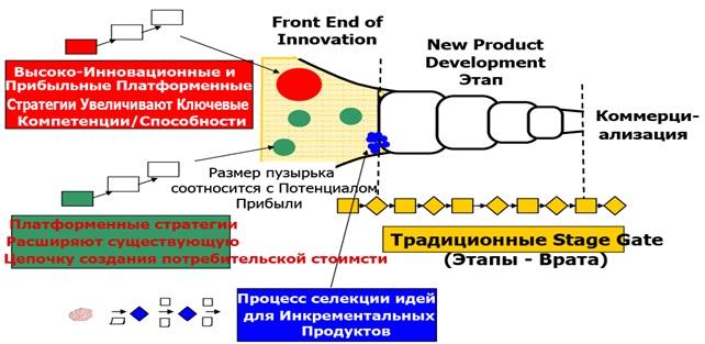 Рис. 30 - Схема FEI
