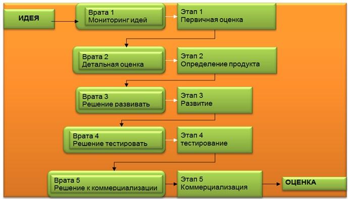 Рис. 34 - Упрощенная схема