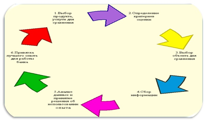 Общая схема этапов