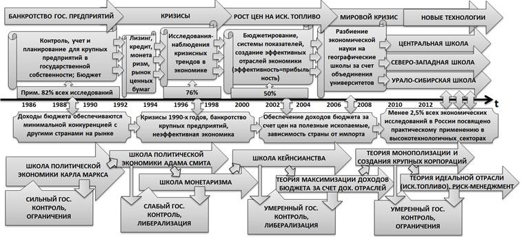 Развитие российской