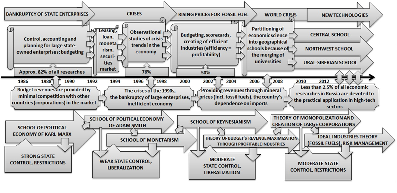 stages in the development of management thought The effective management of both program and operational activities requires an understanding of management principles this chapter examines the development of management theory and some of the major contributions that management theory has made to the field of emergency management it discusses some of the.