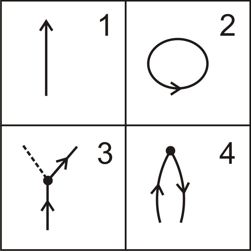 Рисунок 1 - Схемы развития