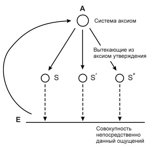 Рис. 1 - Гносеологическая