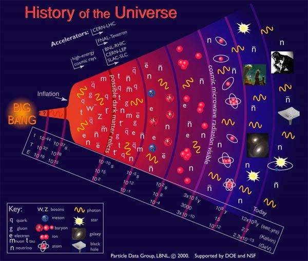 Модель Нестационарной Вселенной Эйнштейна - Фридмана Контрольная